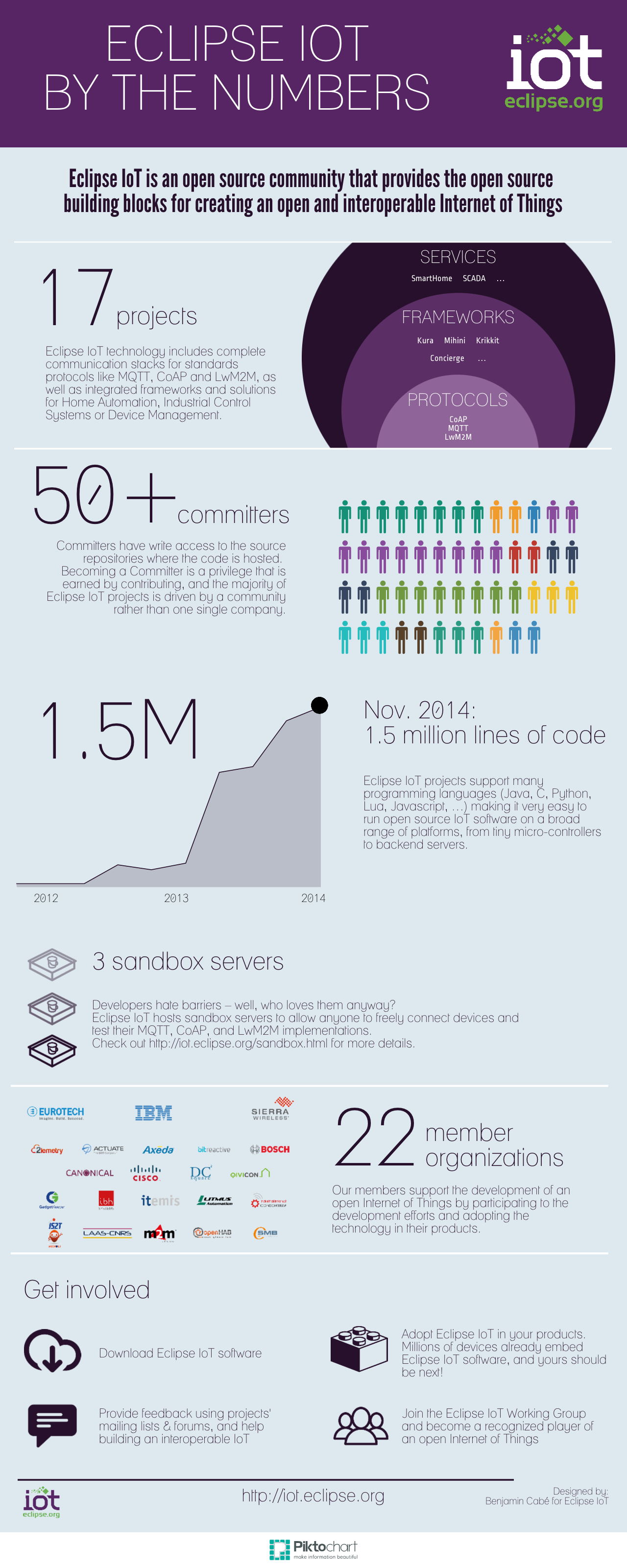 Eclipse IoT by the Numbers (Quelle: http://blog.benjamin-cabe.com/2014/11/12/eclipse-iot-by-the-numbers)