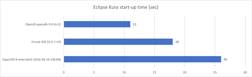 Eclipse Kura start-up time on Intel UP Squared Grove kit